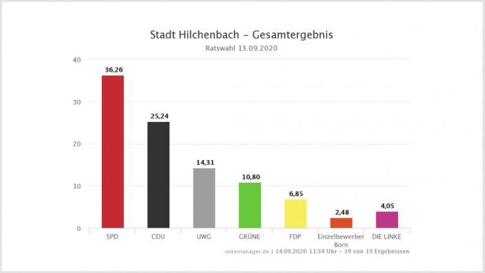 Ergebnis Wahl des Stadtrates Hilchenbach